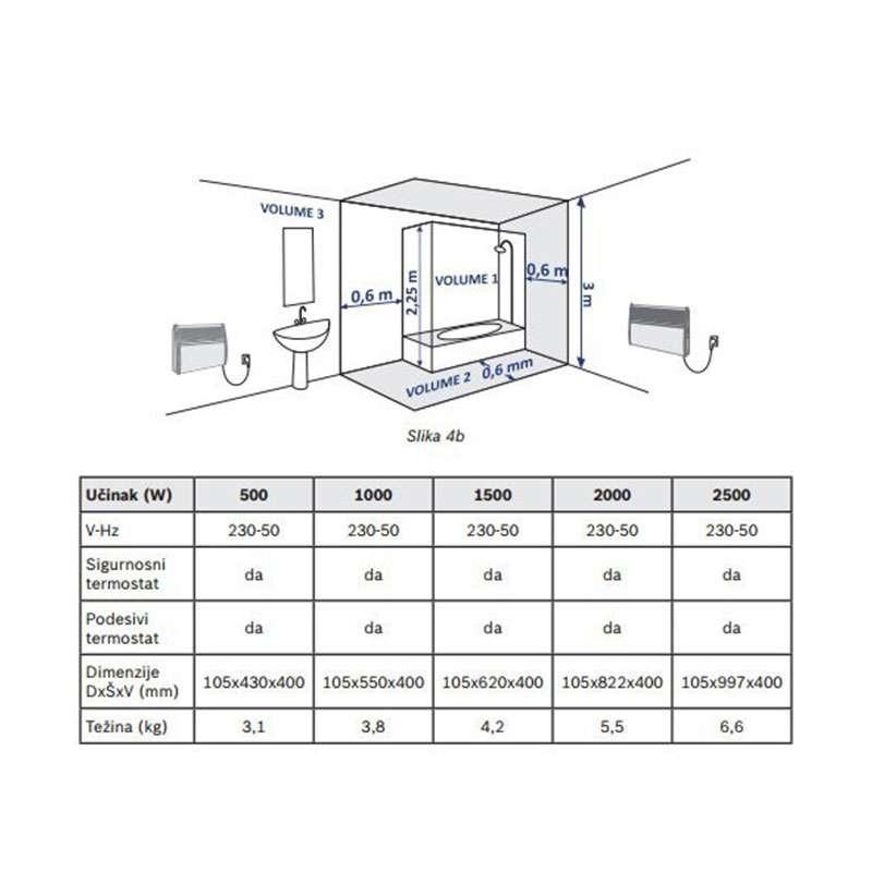 Električni pločasti radijator 1500W
